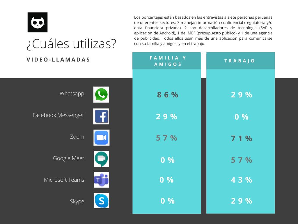Encuesta uso de plataformas videollamadas